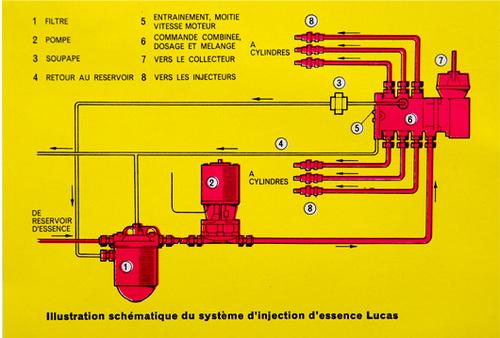 L'injection Lucas Mark II